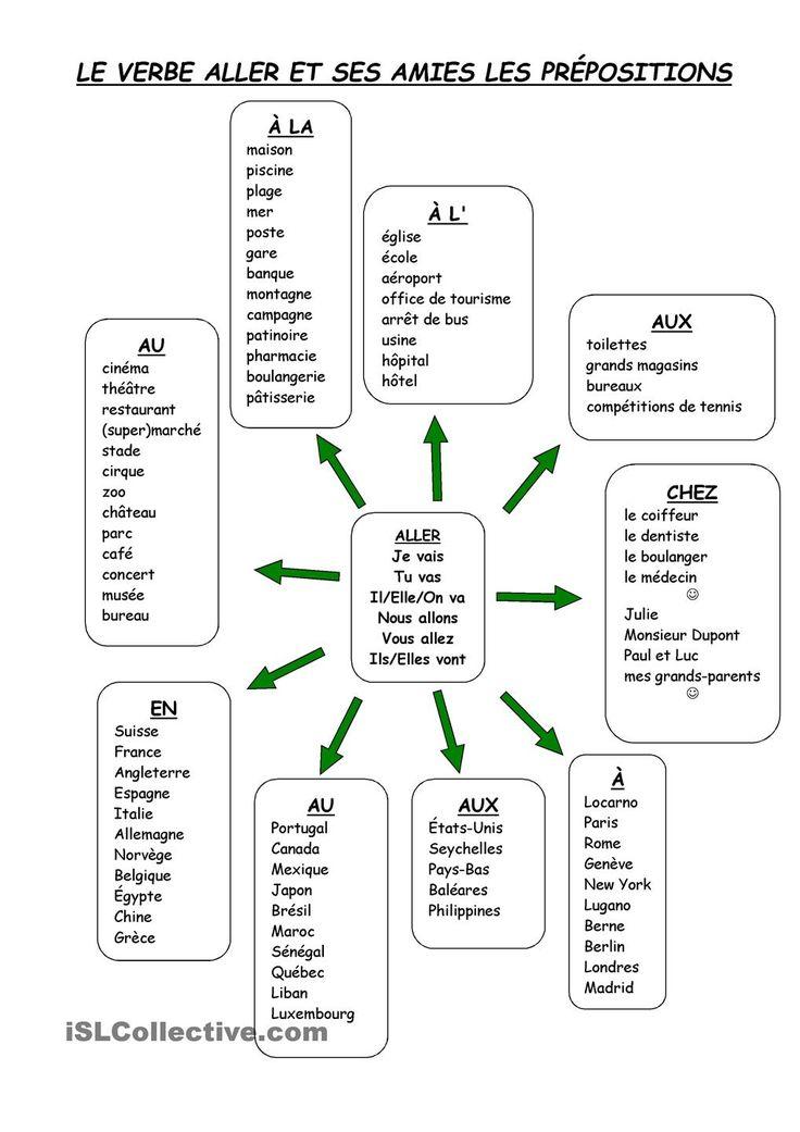 Cette affiche présente les différentes prépositions à utiliser avec le verbe aller.