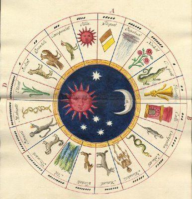 Toltec Calendar [19th century]