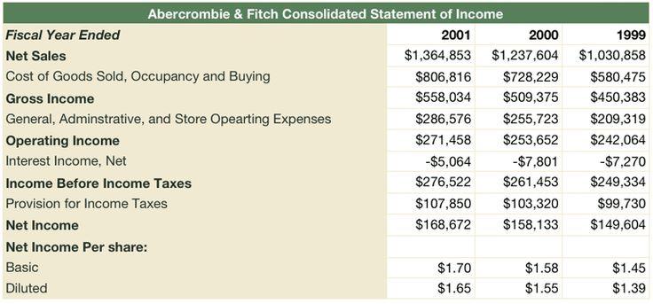 Income Statement - Understanding Financial Statements