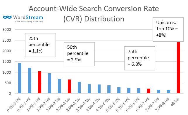 ad-data-cvr-distribution