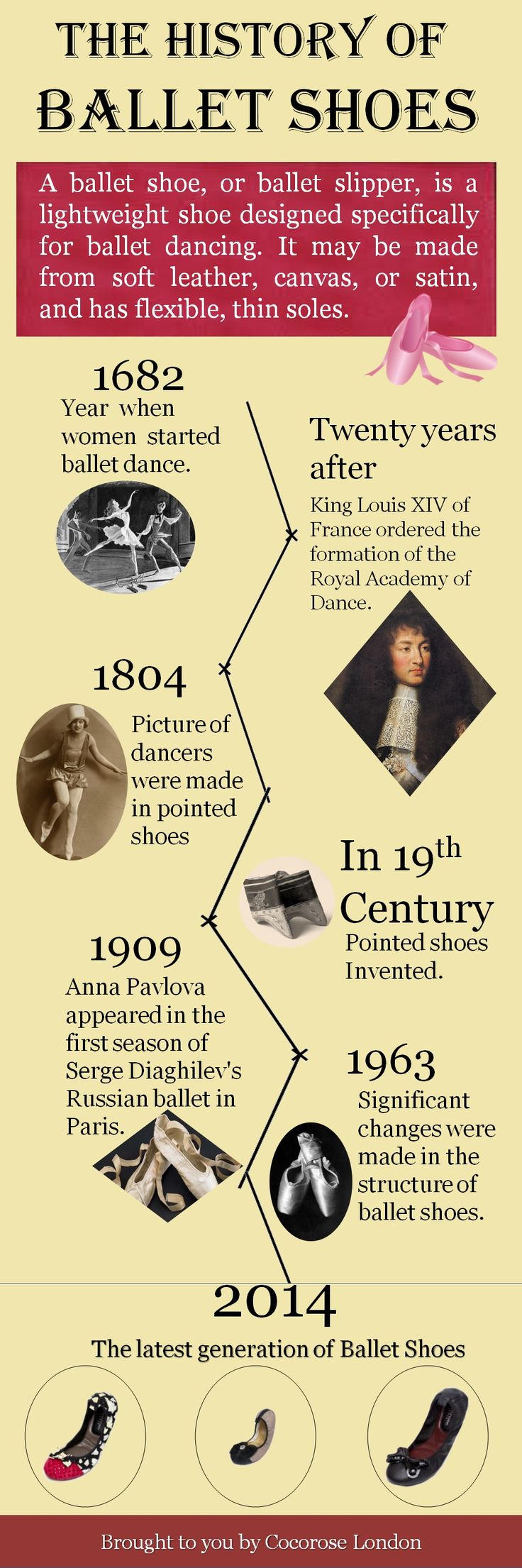 The History of Ballet Shoes #infographic #infografía