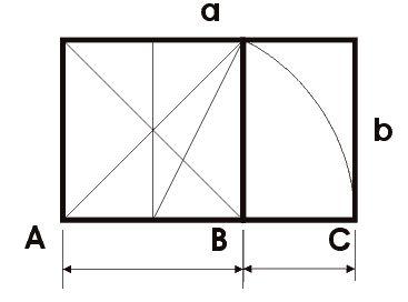 Rectángulo aureo: Si AB=1 entonces AC=1,618=φ (Phi), Número de Oro