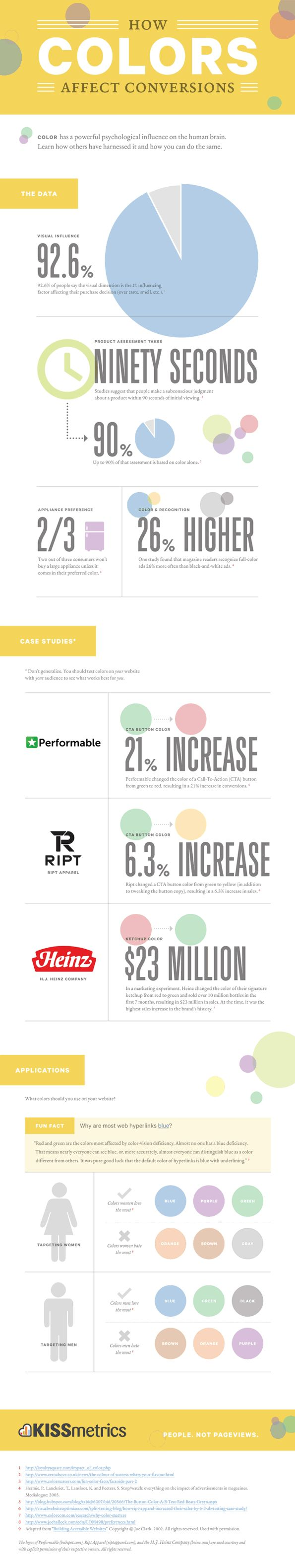 #Infographic How Colours Affect Conversion Rates