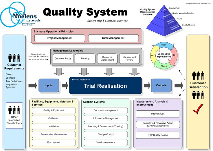 a breakdown of why total quality management does not work Work breakdown structure is a tool project managers use to break  it's important to note that a wbs does not include activities  quality management.