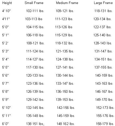 Healthy Weight Chart for Women