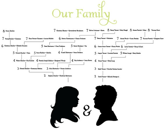 59 best Genealogy and Family Tree Printables images on
