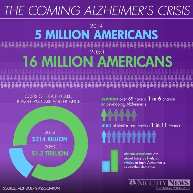 Infographic: The Coming Alzheimer's Crisis #alzheimers #tgen #mindcrowd www.mindcrowd.org