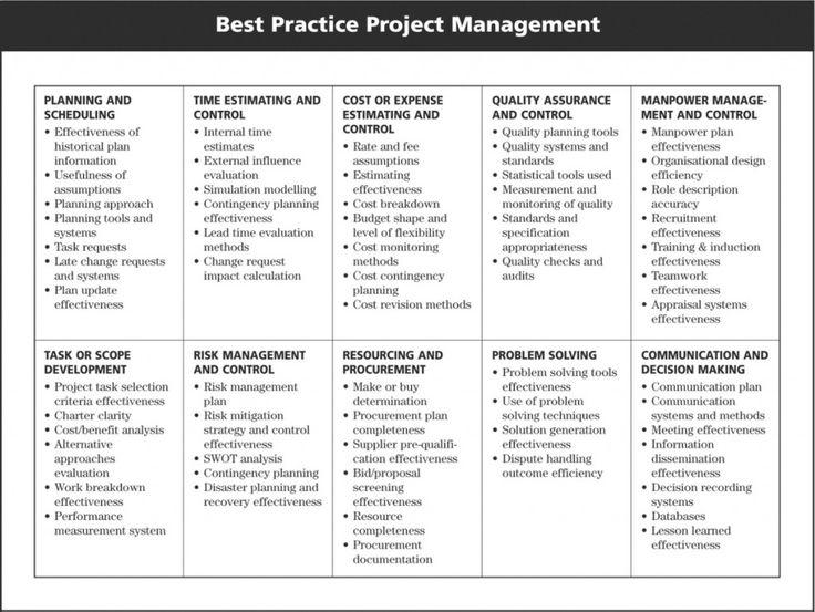 Project Management Diagram.