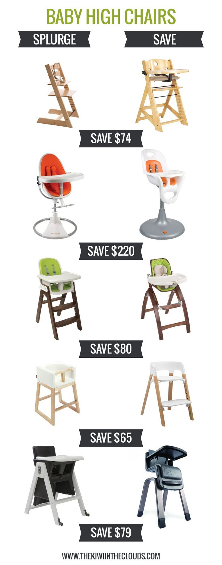 Baby gear can be expensive, but I've narrowed the search for the best baby high chairs available. Splurge for a long lasting chair or save money with a more affordable option.