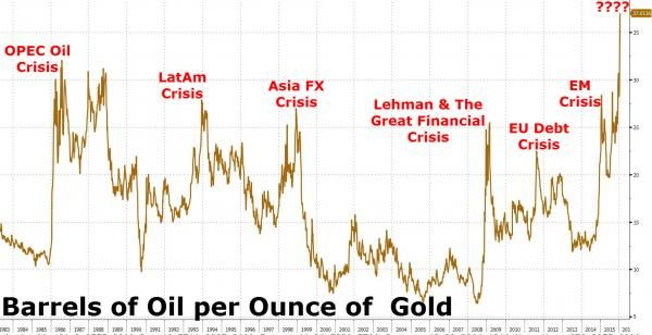 What Crisis Is The Gold/Oil Ratio Predicting This Time? | Zero Hedge