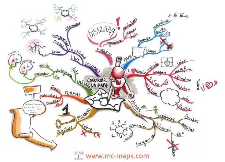 Ejemplo de un mapa mental