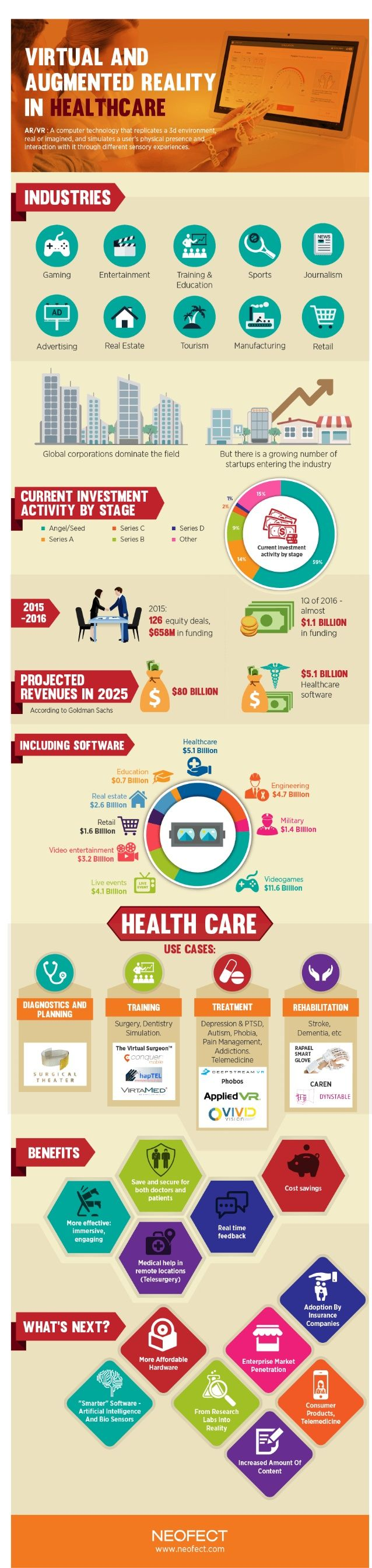 The use of virtual reality (VR) and augmented reality (AR) is growing in the healthcare industry, according to a new infographic by Neofect. Applications can be used for a variety of medical purposes including: diagnostics and planning, training through simulation, rehabilitation, and can also be used as treatment for depression, autism, phobias, pain management, and addiction.
