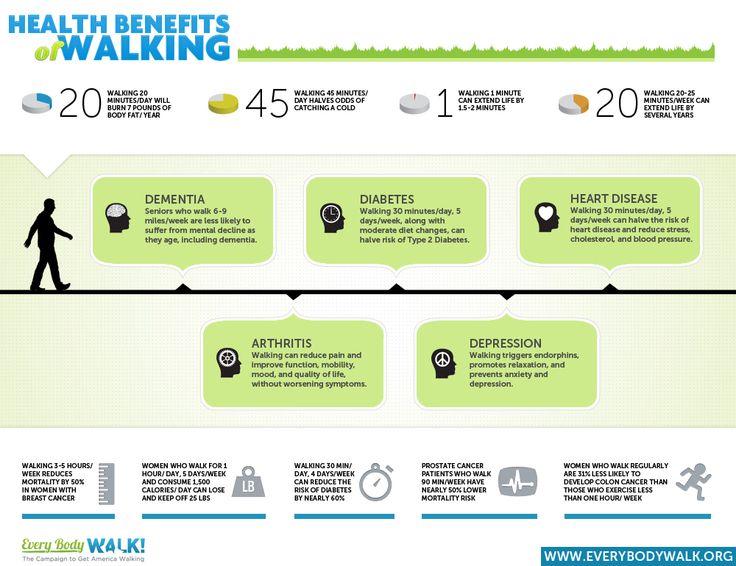 Health Benefits of Walking Infographic