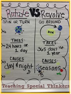 Teaching Special Thinkers: Solar System: Rotating and Revolving