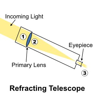 How a Refracting Telescope Works.