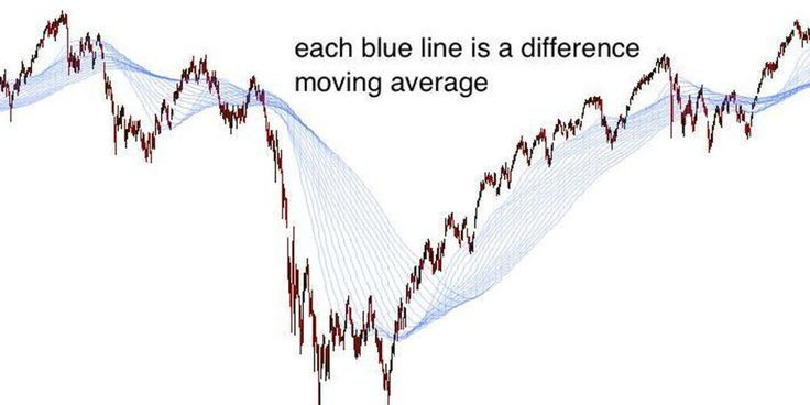 Trading Binary Options with Exponential Moving Averages by Secured Options
