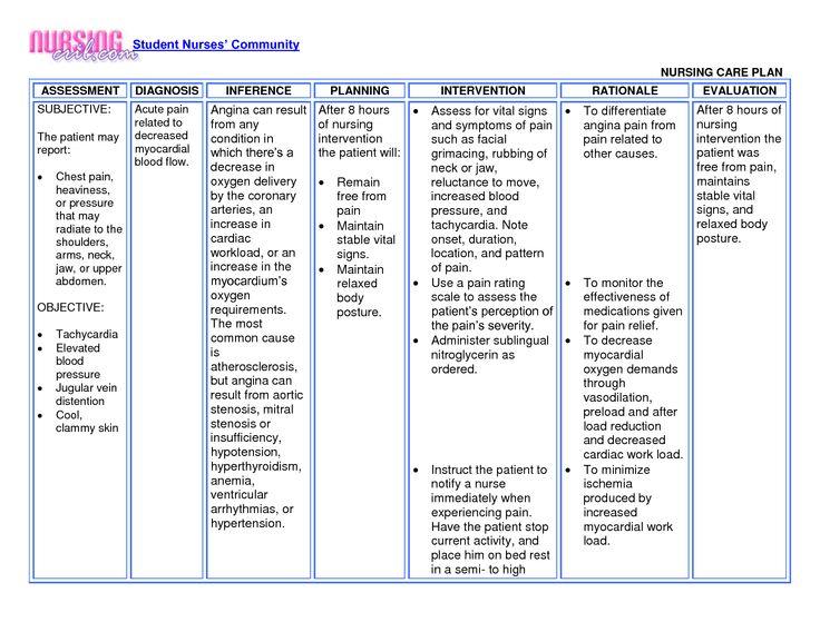 ncp-angina | Nursing care plan, Nursing care, Nursing crib
