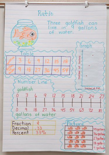 Ratio Anchor Chart with tables and number lines