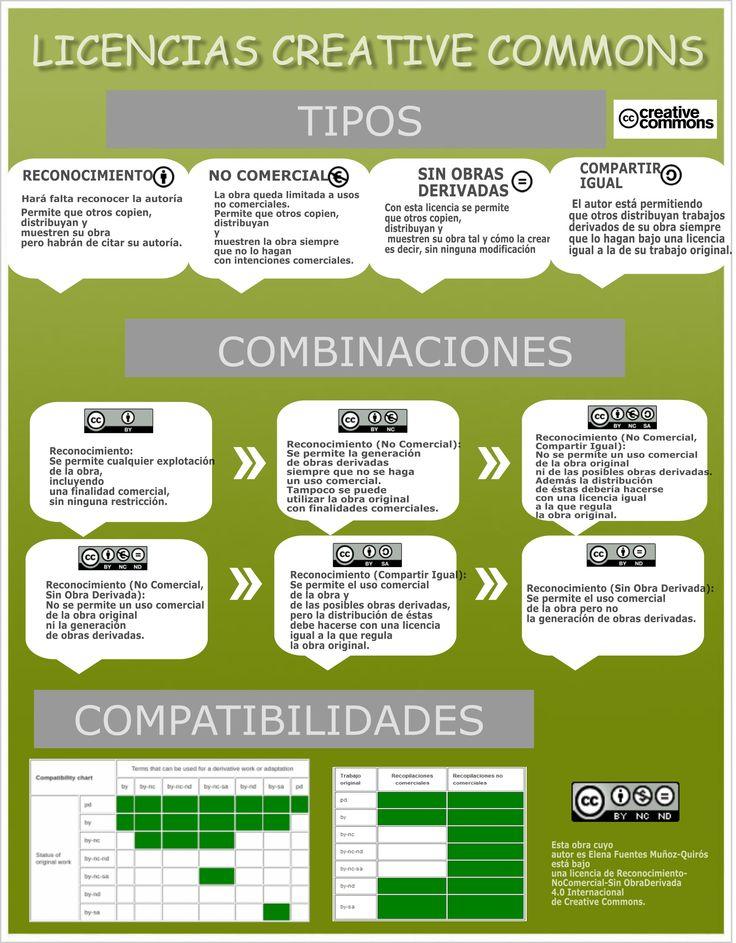 Licencias #CC #infografía By Elena Fuentes