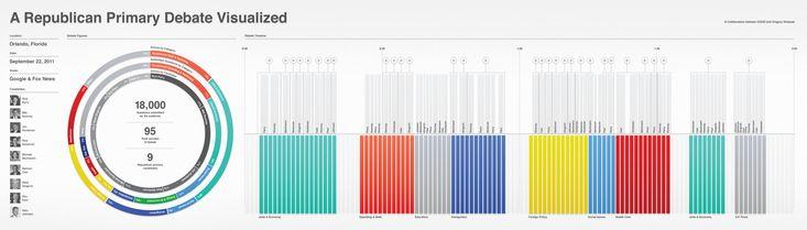 Republican Primary Debate Visualized