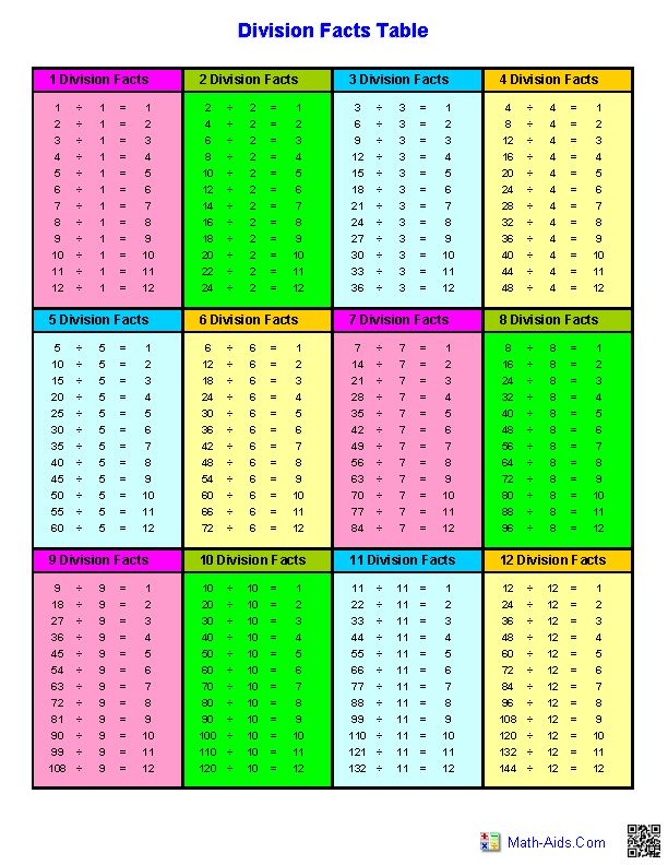 Best 25+ Division chart ideas on Pinterest Teaching division - subtraction table