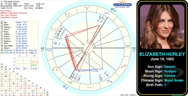 Astrology chart bisexual