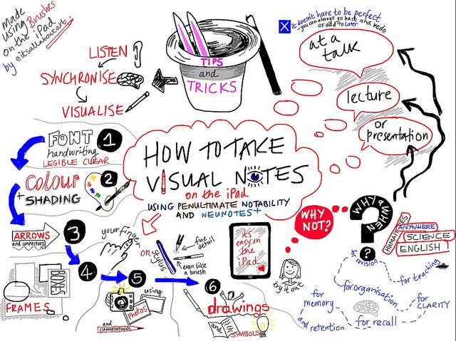 """""""How to take Visual Notes"""" by Nicki Hambleton still from animated version made using Brushes on iPad"""