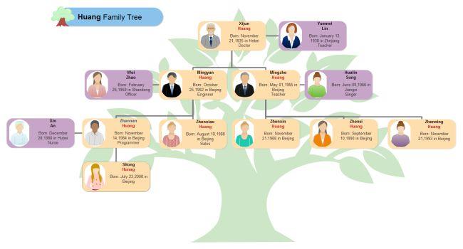 Huang Family Tree