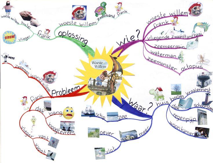 Mindmap begrijpend luisteren als belangrijke voorloper van begrijpend lezen!  begrijpendlezendeleiboom.blogspot.nl