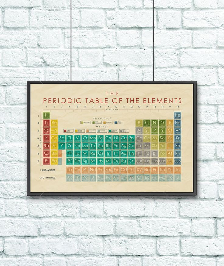 30x20 Decorative Classroom Poster - Science Poster - Vintage Inspired Periodic Table of the Elements Poster by GottaTeachEmAll on Etsy https://www.etsy.com/listing/199179937/30x20-decorative-classroom-poster