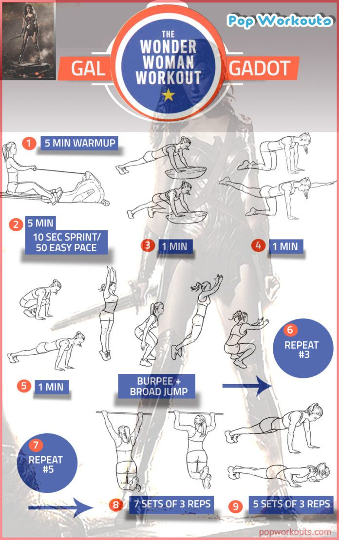 Gal Gadot Wonder Woman Workout Chart