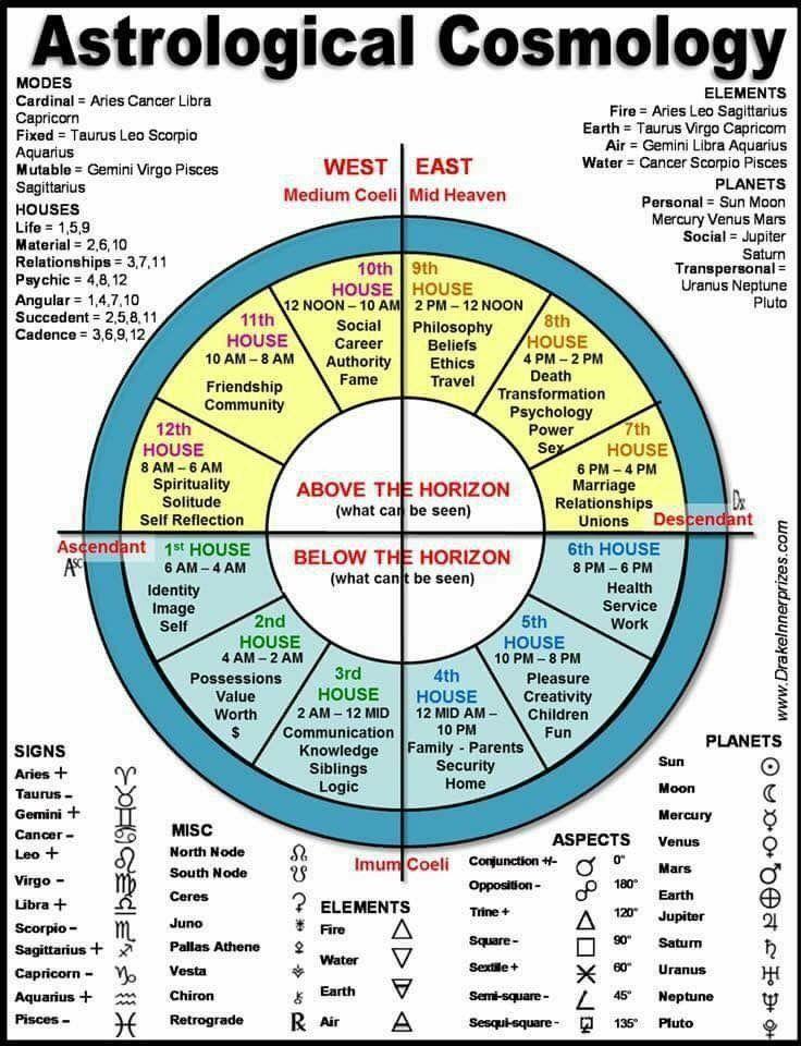 8 Best Astrology Images On Pinterest Vedic Astrology Numerology