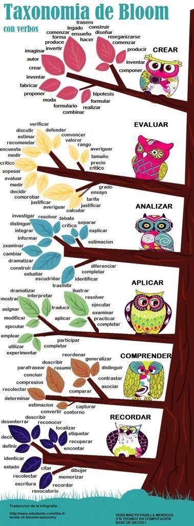 Taxonomia de Bloom con VERBOS para construir OBJETIVOS. Infografia https://alfredovela.files.wordpress.com/2015/01/taxonomias-de-bloom-verbos-infografia.jpg… #proginefcbcn