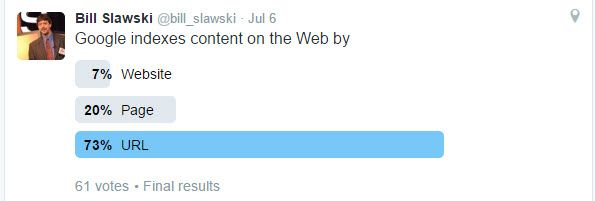 Twitter Poll  How Does Google Index Content on the Web?