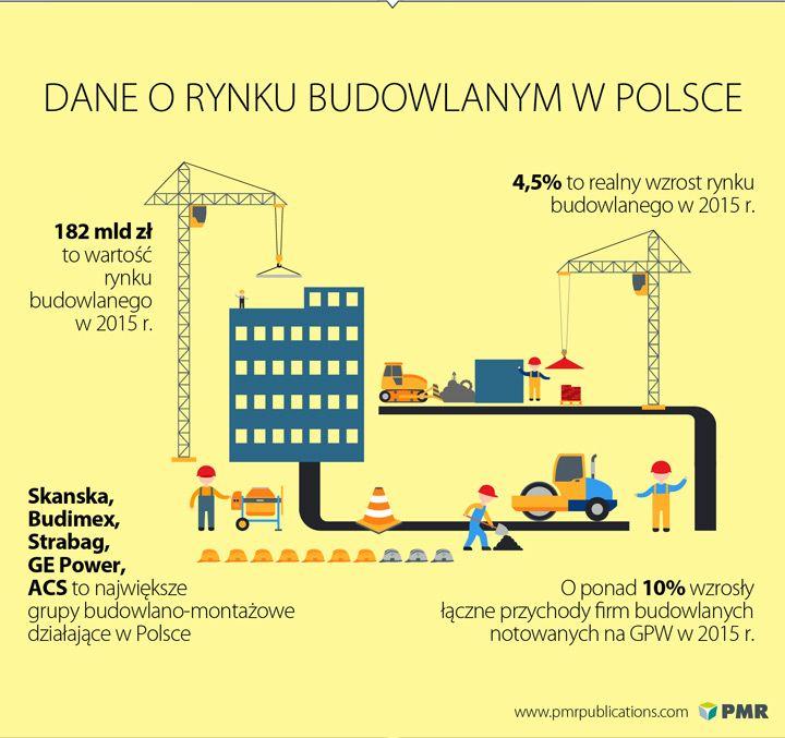 Sektor budowlany w Polsce