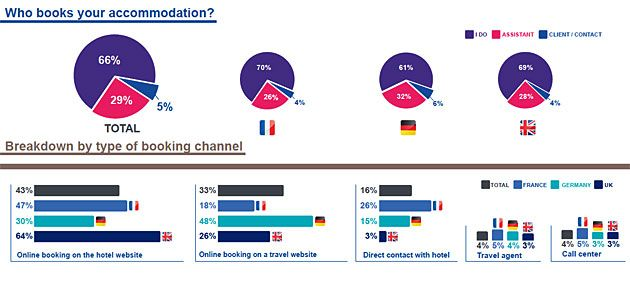 European business travelers prefer to book direct with hotels – will they find your hotel website?