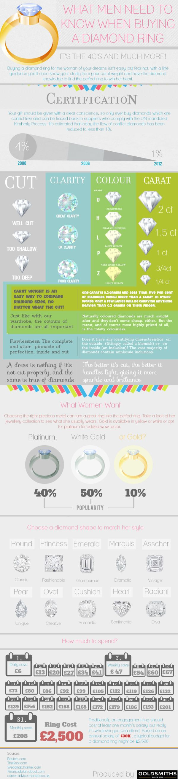 What-Men-Need-To-Know-When-Buying-A-Diamond-Ring-Infographic-infographicsmania.png 600×2,625 pixels
