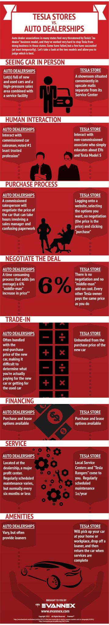 [Infographic] Tesla Stores vs. Franchise Auto Dealerships, for more, visit: www.evannex.com
