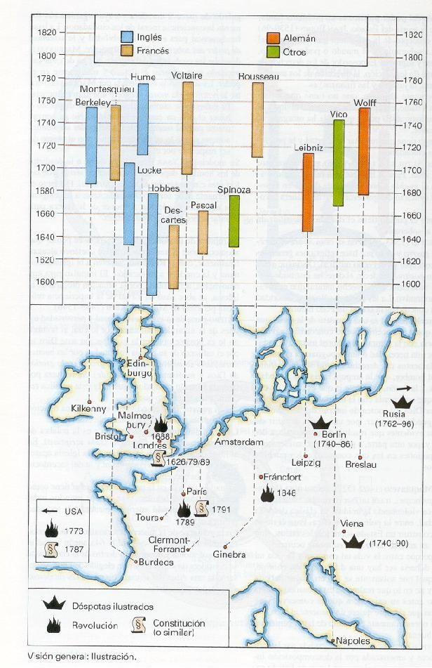 ATLAS FILOSOFIA: Mapa cronologico de la Ilustracion
