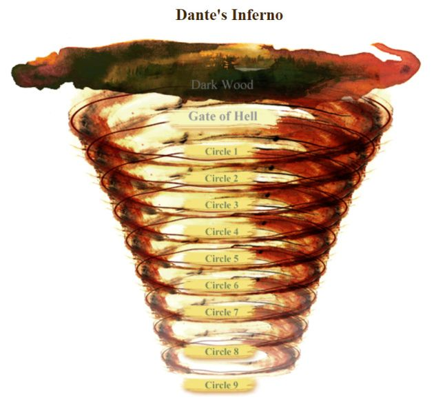 reaction dante s inferno As you read dante's inferno, you will get a good grasp of the material, but i   dante is understandably afraid to enter the inferno however, his reaction to the.