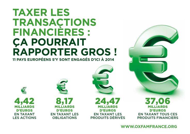 Oxfam a réalisé une infographie montrant ce que pourrait rapporter une TTF européenne : de 4,42 milliards d'euros (en taxant uniquement les actions) à 37 milliards d'euros (en taxant les actions, obligations et produits dérivés).