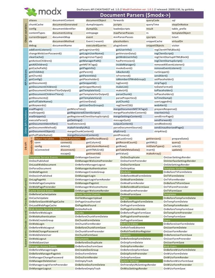 doc-parsers-api-cheatsheet-1-0 by Oleh Burkhay via Slideshare