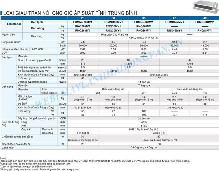 Máy lạnh giấu trần nối ống gió Daikin FDMNQ48MV1/ RNQ48MY1 gas R410a - 5.5HP - 5.5 Ngựa Remote dây, áp suất tĩnh trung bình - chính hãng giá rẻ nhất - LH 0909 787 022