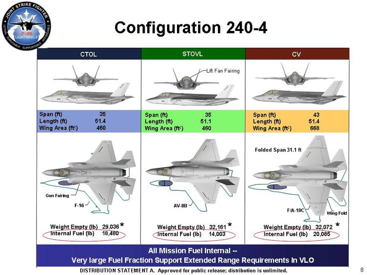 cd4494b8f5cb5a9309cb91783da11ec8 configuration f lockheed martin f 35 lightning ii wikiwand weapons pinterest f35 diagram at crackthecode.co