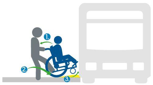 Señal informativa: Personas con discapacidad motriz en la fila