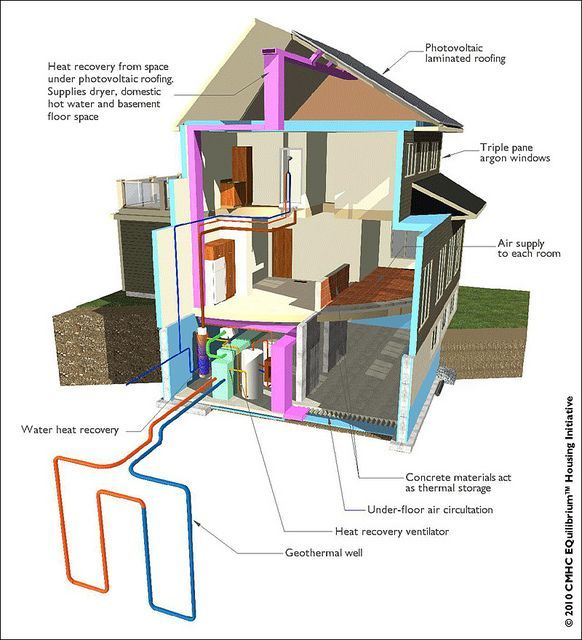 31 best green diagrams images on pinterest architectural for Alternative heating systems for homes