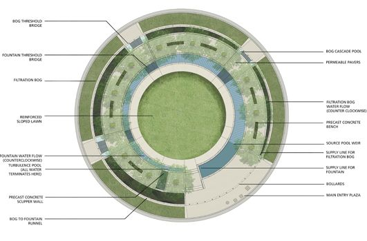How It Works   uptown normal circle   HOERR SCHAUDT Landscape Architects   Uptown Normal is an ambitious redevelopment project led by the Town to revitalize its downtown. Sustainability is at the heart of the neighborhood plan.  For the centerpiece of this new district, Hoerr Schaudt designed The Circle, a roundabout intersection with a park at its center that naturally cleanses stormwater from the surrounding streetscape through a series of filtration bogs.