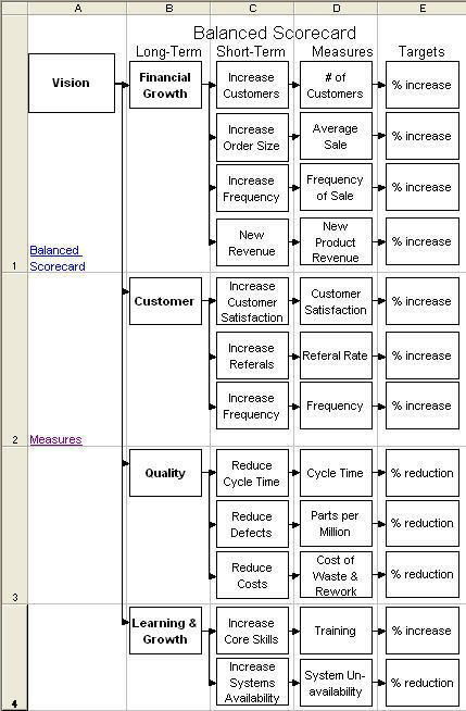 use a tree diagram to organize your balanced scorecard fahj