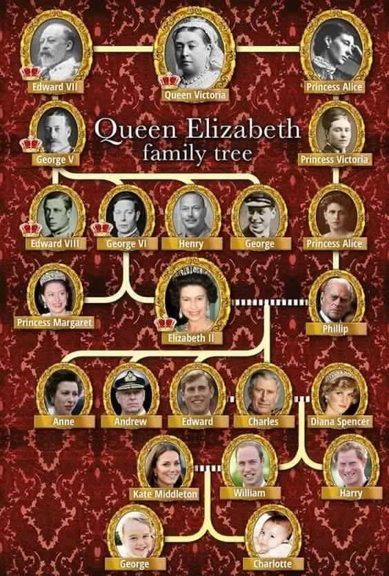 Queen Elizabeth II's Family Tree