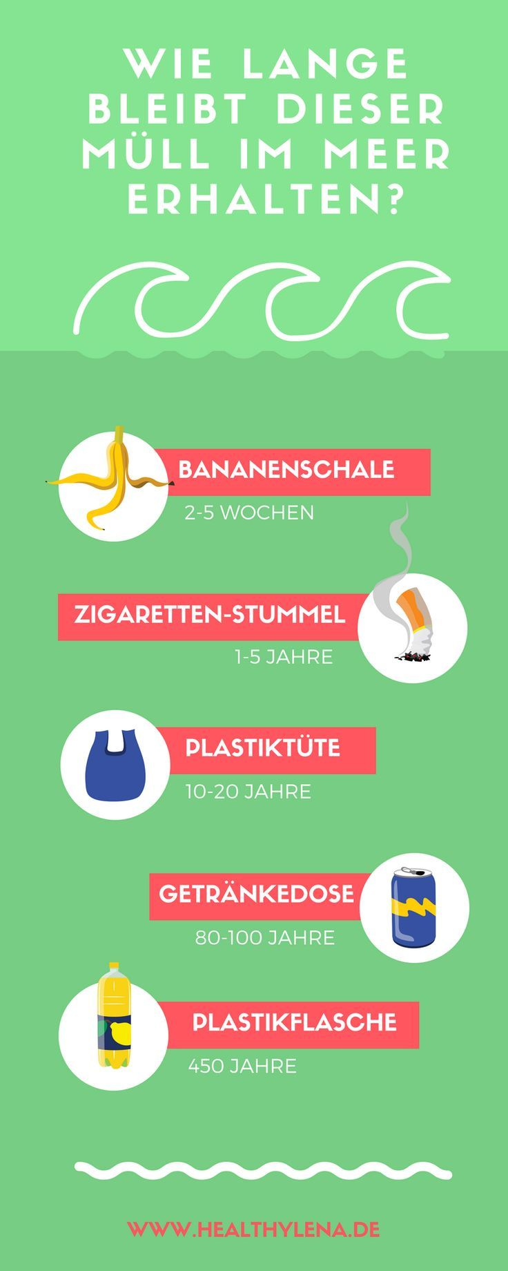 Wusstest du, dass in Deutschland jede Minute etwa eine Tonne Plastik ins Meer gelangt? Deutschland ist tatsächlich der größte Plastikproduzent Europas! Hier erfährst du, wie lange Müll durchschnittlich im Meer bleibt. Außerdem zeige ich dir hilfreiche Tipps, wie du Plastik vermeiden kannst: mehr Nachhaltigkeit!
